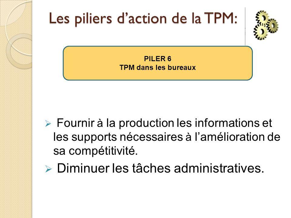 Les piliers d'action de la TPM:
