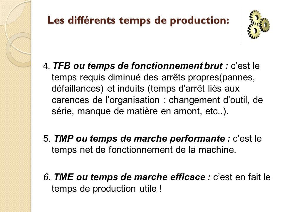 Les différents temps de production: