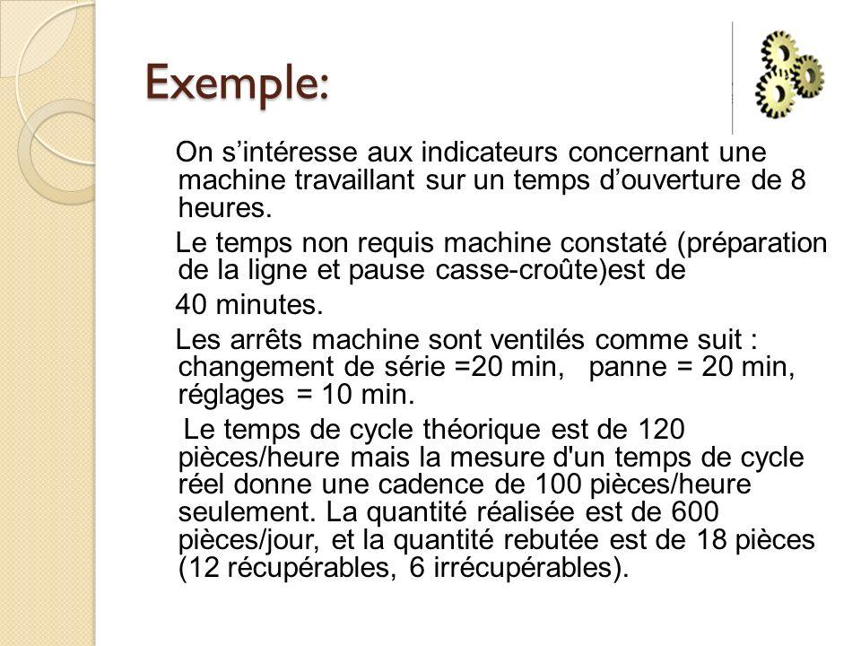 Exemple: On s'intéresse aux indicateurs concernant une machine travaillant sur un temps d'ouverture de 8 heures.