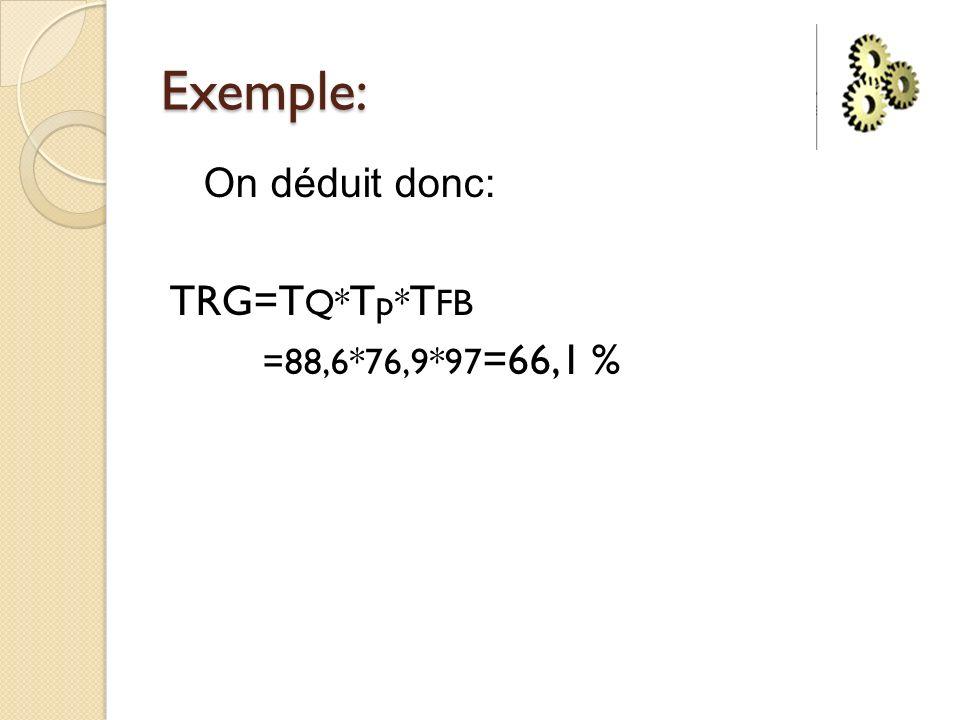 Exemple: On déduit donc: TRG=TQ*Tp*TFB =88,6*76,9*97=66,1 %