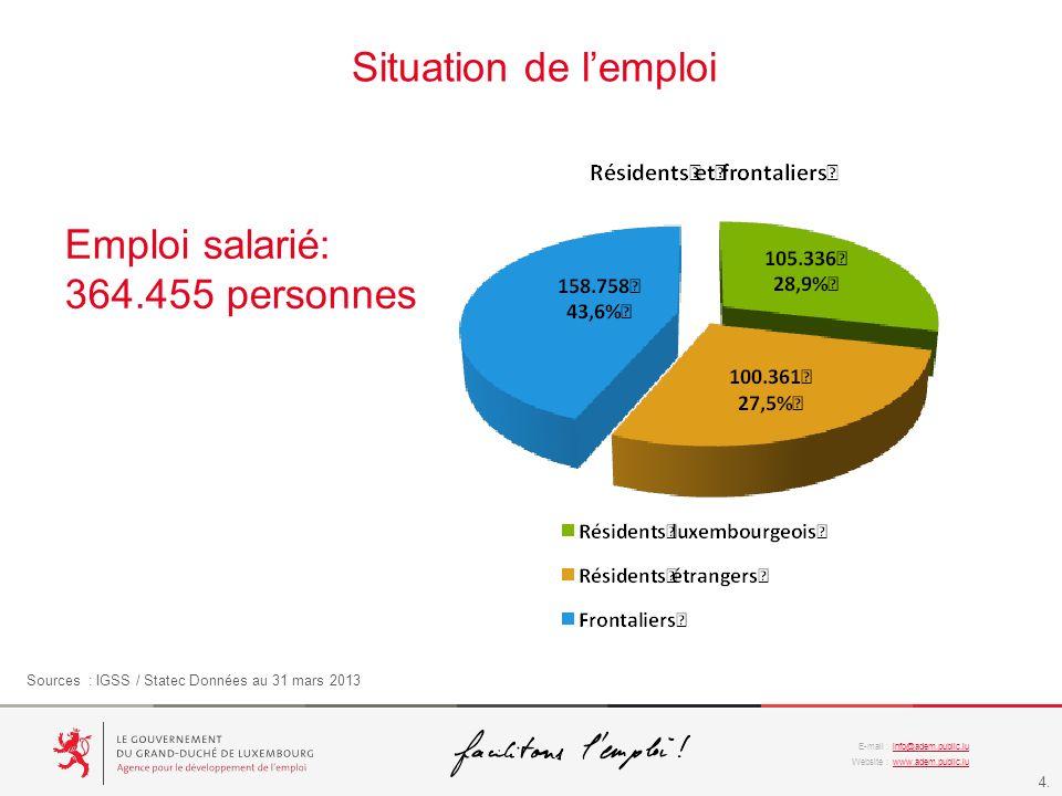 Situation de l'emploi Emploi salarié: 364.455 personnes