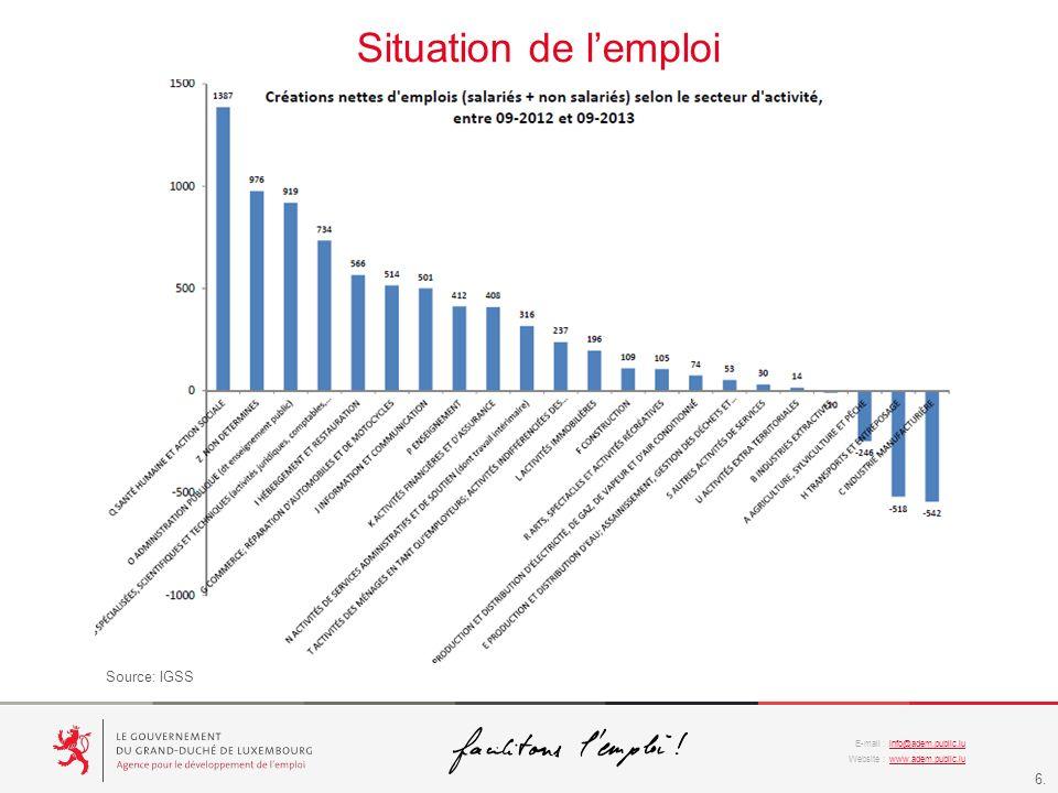 Situation de l'emploi Source: IGSS