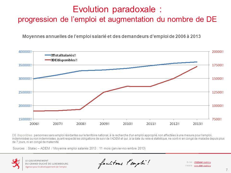 Evolution paradoxale :