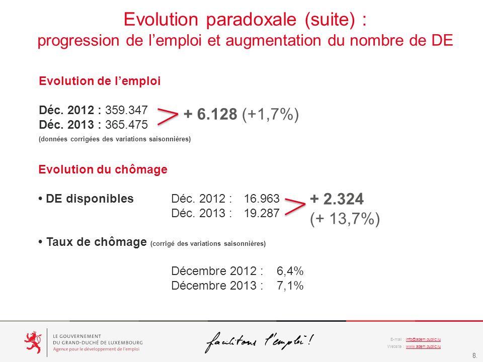 Evolution paradoxale (suite) :