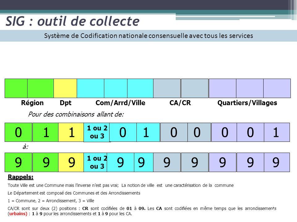 SIG : outil de collecte Système de Codification nationale consensuelle avec tous les services. Région.