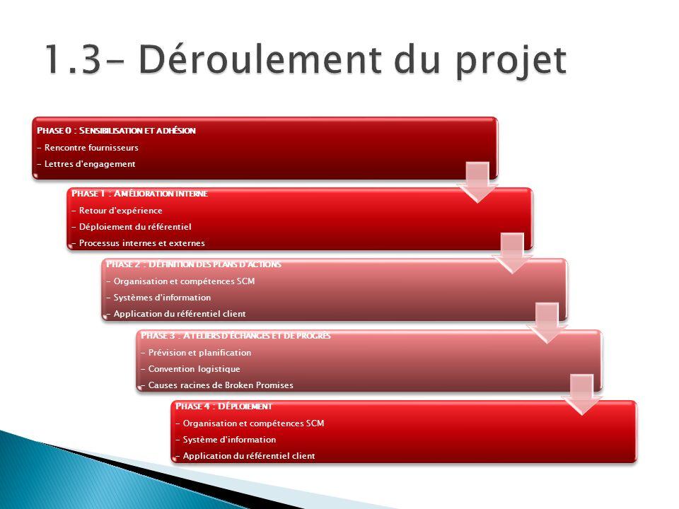 1.3- Déroulement du projet