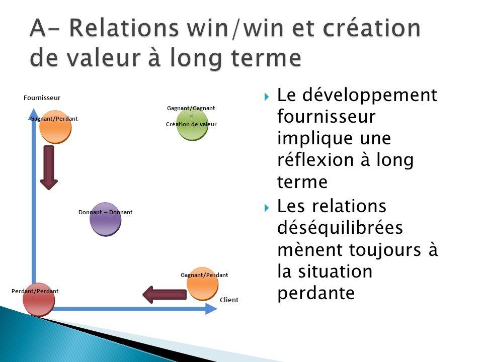 A- Relations win/win et création de valeur à long terme