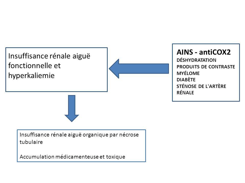 AINS - antiCOX2 DÉSHYDRATATION Insuffisance rénale aiguë
