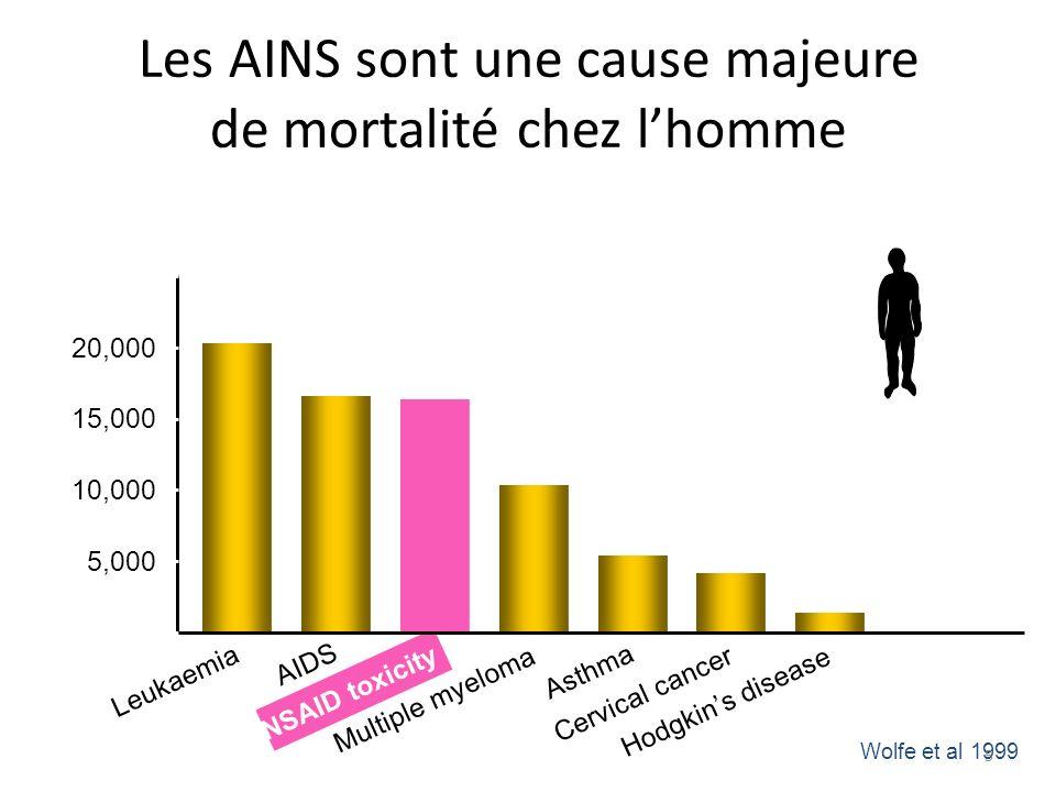 Les AINS sont une cause majeure de mortalité chez l'homme