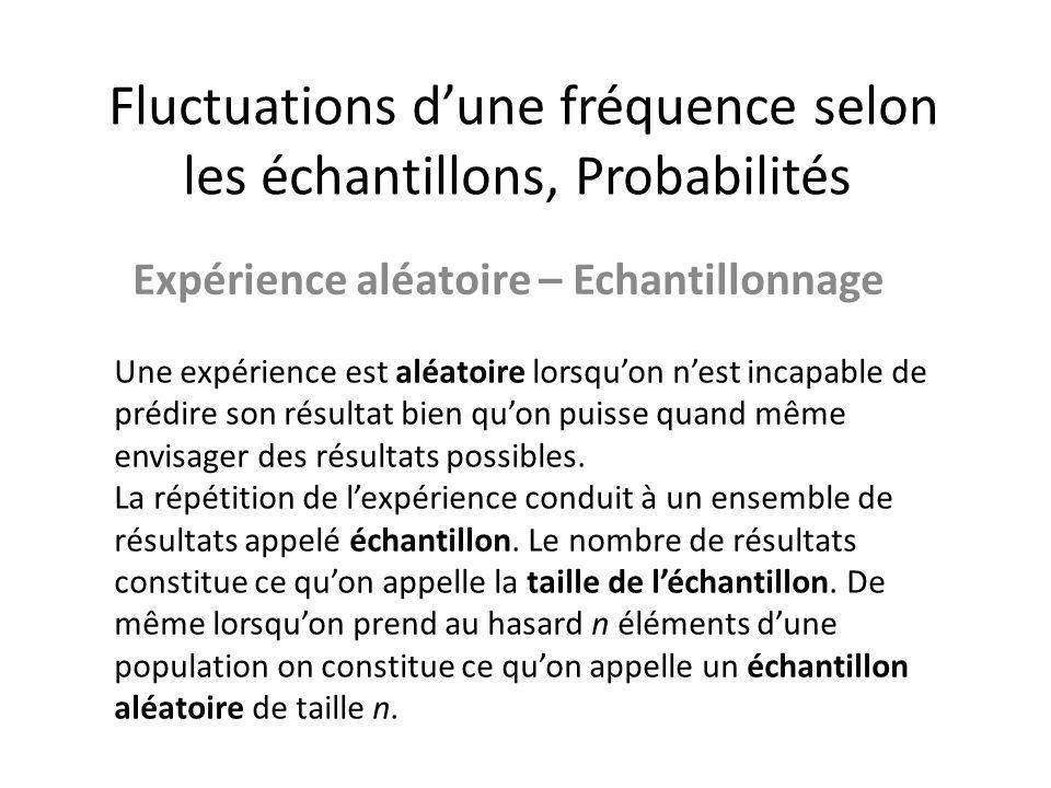 Fluctuations d'une fréquence selon les échantillons, Probabilités