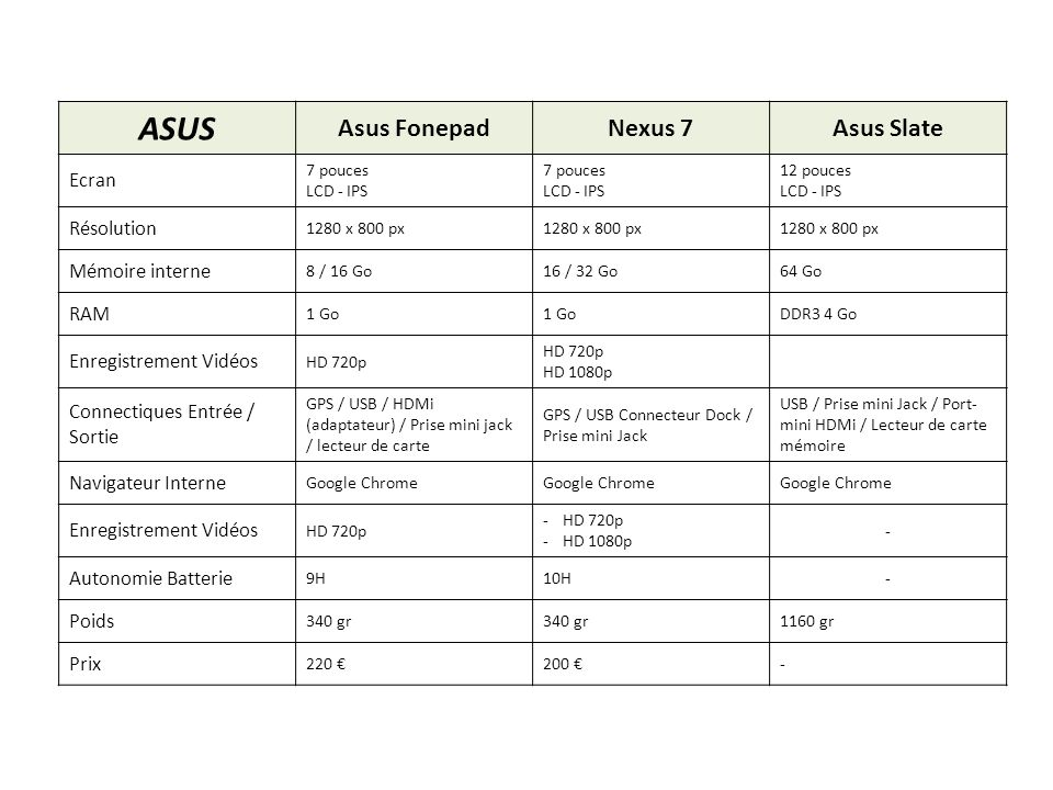 ASUS Asus Fonepad Nexus 7 Asus Slate Ecran Résolution Mémoire interne