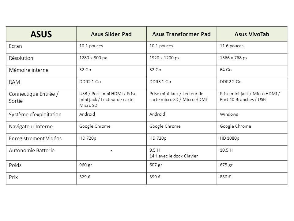 ASUS Asus Slider Pad Asus Transformer Pad Asus VivoTab Ecran
