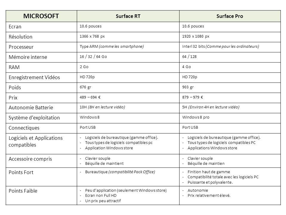 MICROSOFT Surface RT Surface Pro Ecran Résolution Processeur