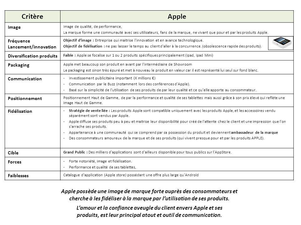 Critère Apple. Image. Image de qualité, de performance,