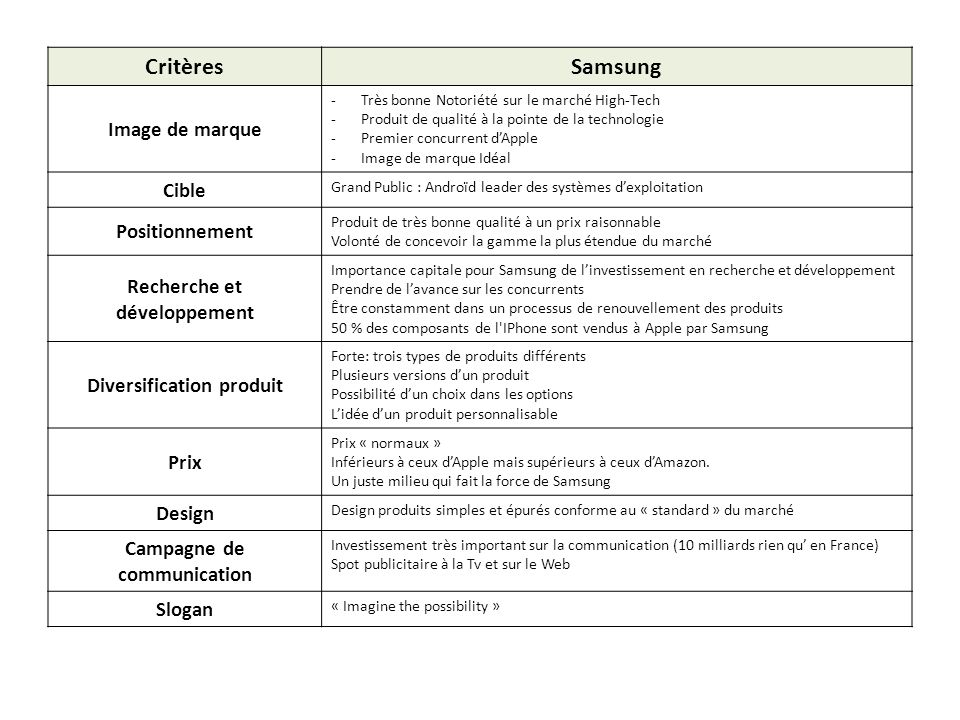 Critères Samsung Image de marque Cible Positionnement