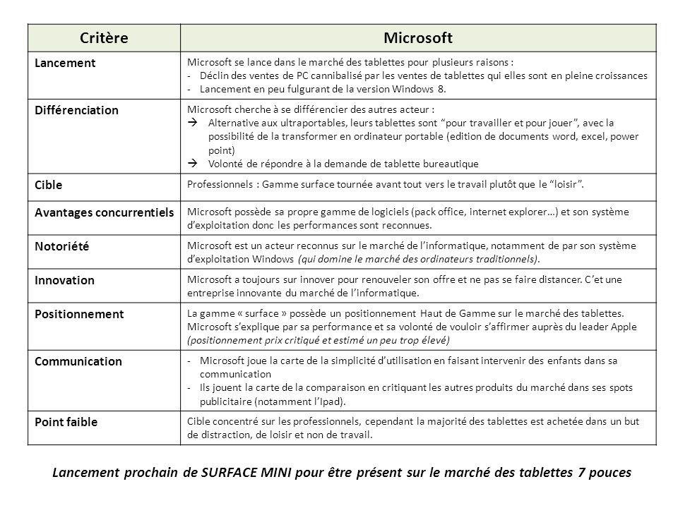 CritèreMicrosoft. Lancement. Microsoft se lance dans le marché des tablettes pour plusieurs raisons :