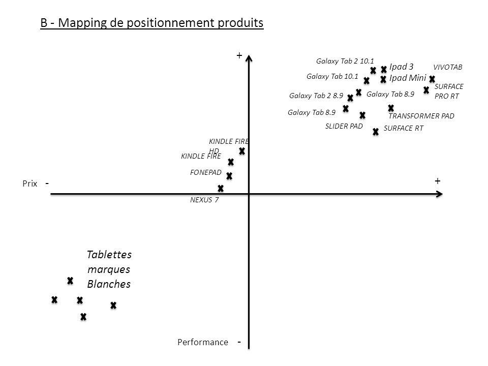 B - Mapping de positionnement produits