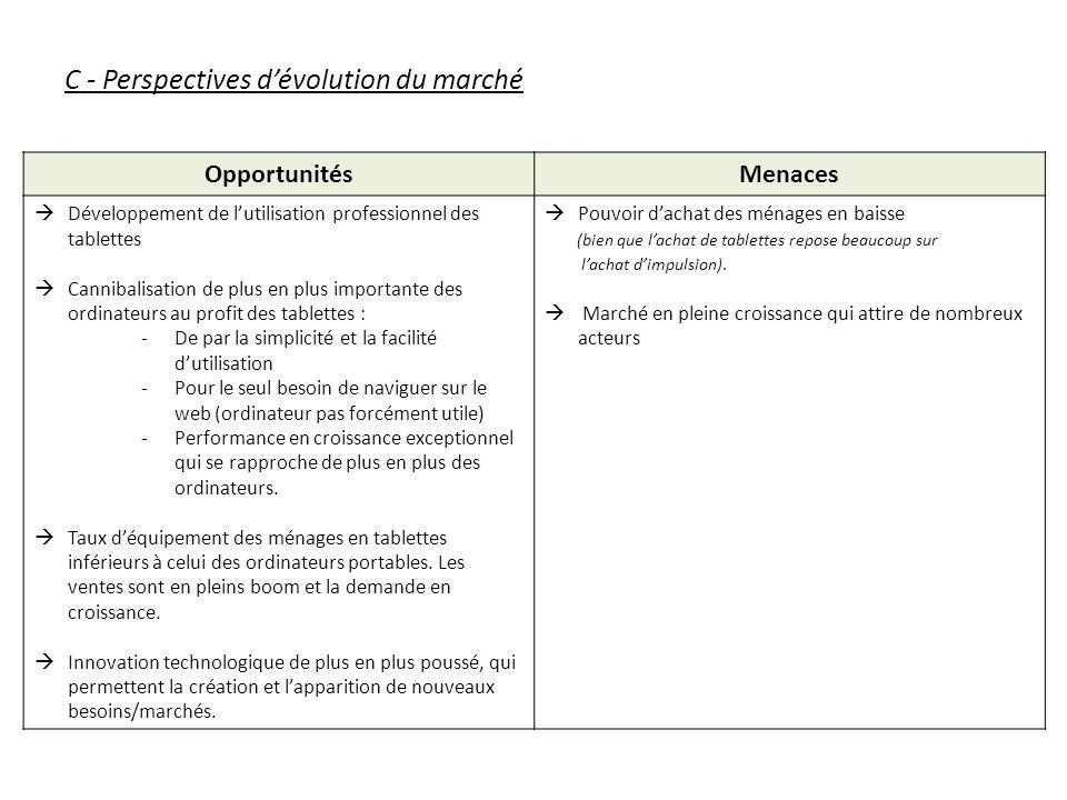 C - Perspectives d'évolution du marché