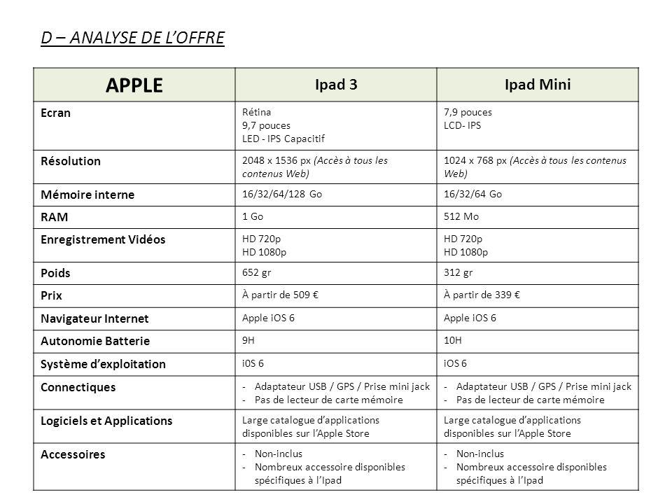 APPLE D – ANALYSE DE L'OFFRE Ipad 3 Ipad Mini Ecran Résolution