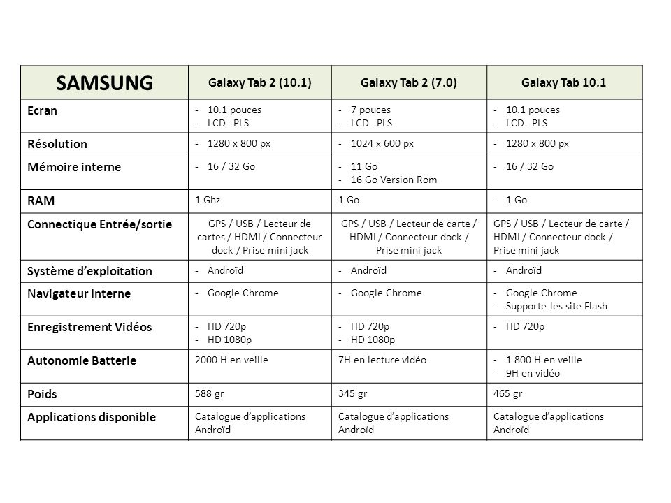 SAMSUNG Galaxy Tab 2 (10.1) Galaxy Tab 2 (7.0) Galaxy Tab 10.1 Ecran