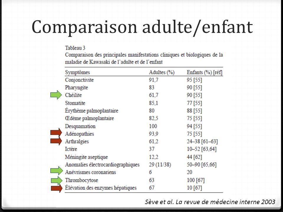 Comparaison adulte/enfant