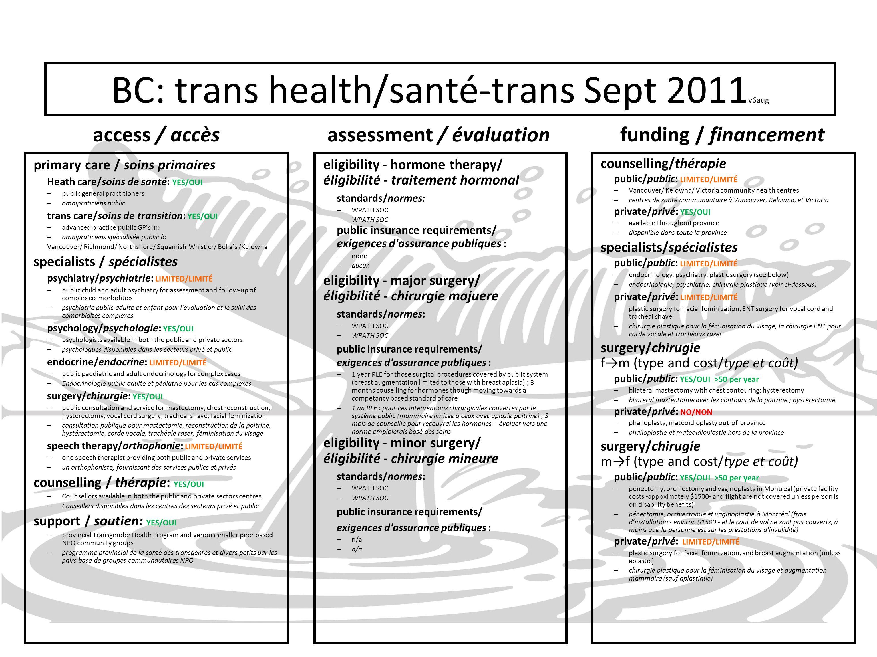 BC: trans health/santé-trans Sept 2011v6aug