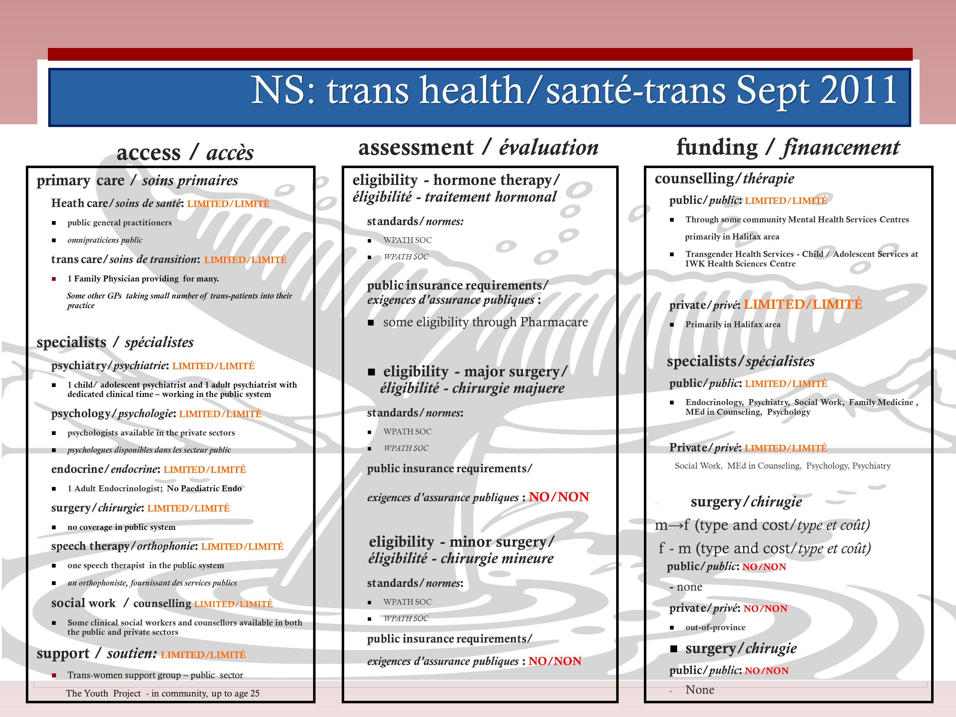 NS: trans health/santé-trans Sept 2011