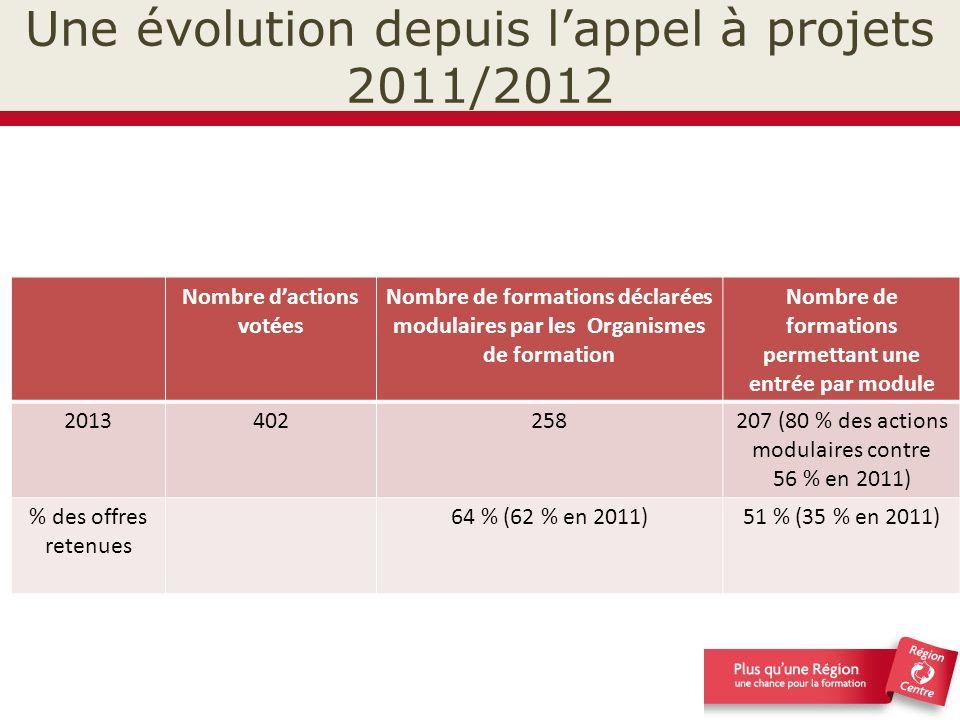 Une évolution depuis l'appel à projets 2011/2012