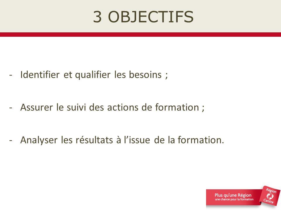 3 OBJECTIFS Identifier et qualifier les besoins ;
