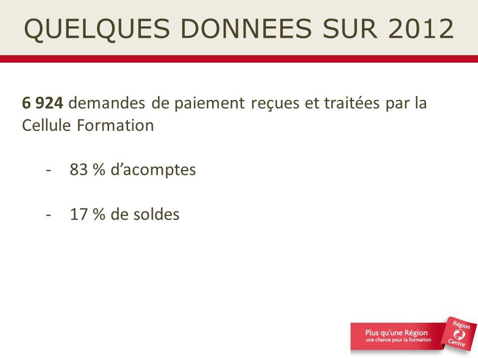 QUELQUES DONNEES SUR 2012 6 924 demandes de paiement reçues et traitées par la Cellule Formation. 83 % d'acomptes.