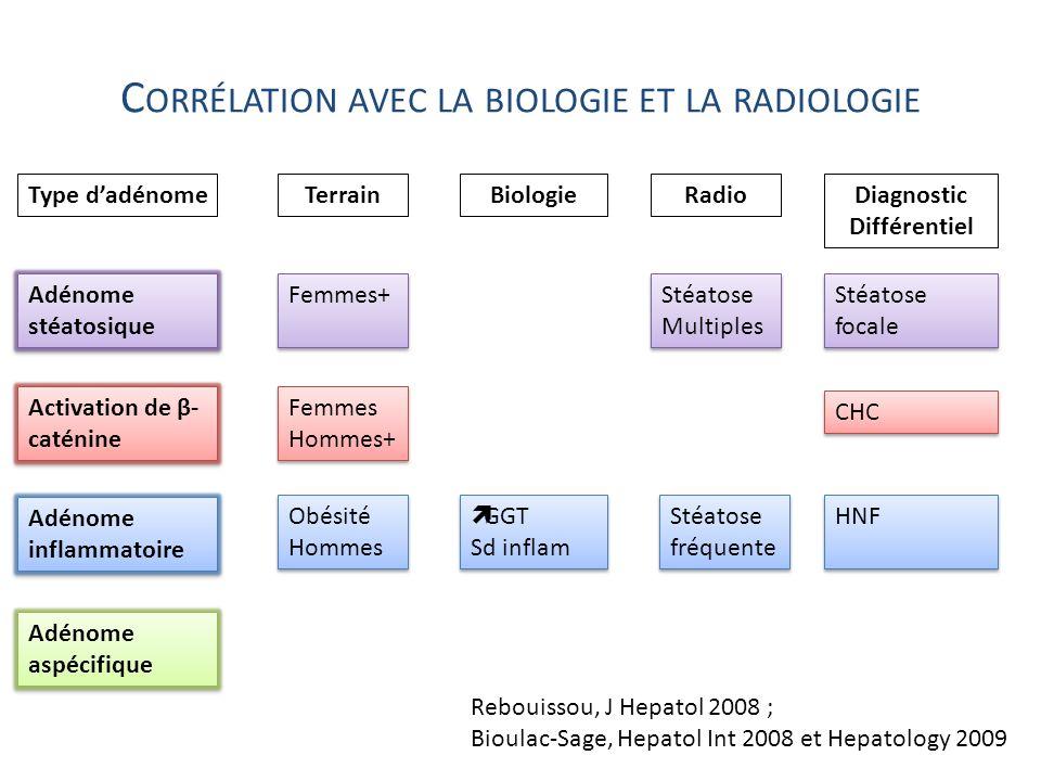 Corrélation avec la biologie et la radiologie