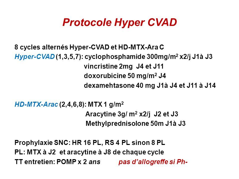 Protocole Hyper CVAD