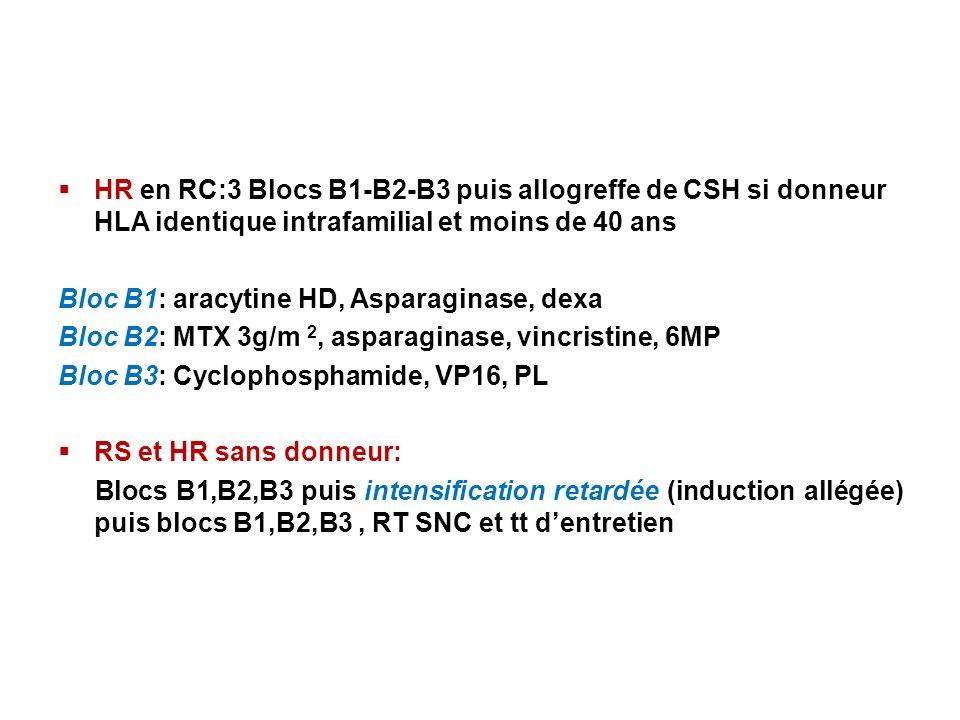 HR en RC:3 Blocs B1-B2-B3 puis allogreffe de CSH si donneur HLA identique intrafamilial et moins de 40 ans
