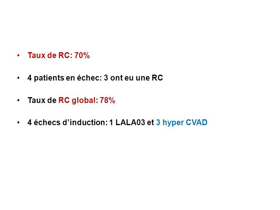 Taux de RC: 70% 4 patients en échec: 3 ont eu une RC.