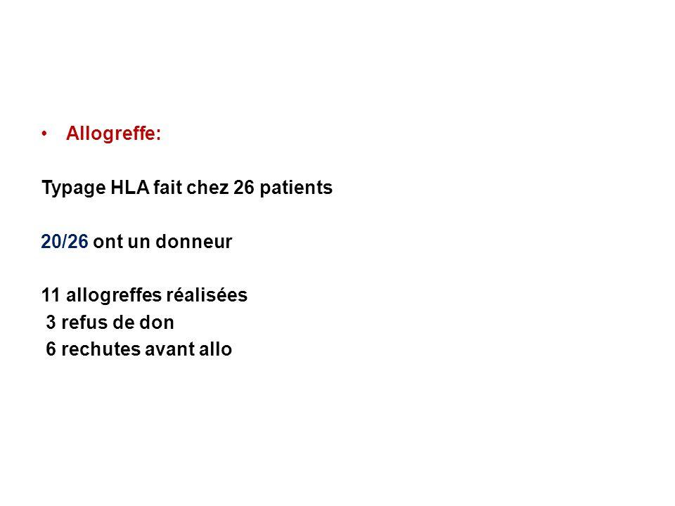 Allogreffe: Typage HLA fait chez 26 patients. 20/26 ont un donneur. 11 allogreffes réalisées. 3 refus de don.