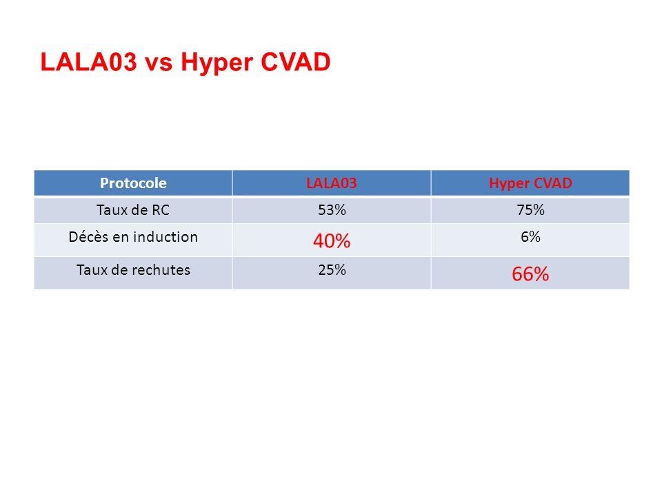 LALA03 vs Hyper CVAD 40% 66% Protocole LALA03 Hyper CVAD Taux de RC