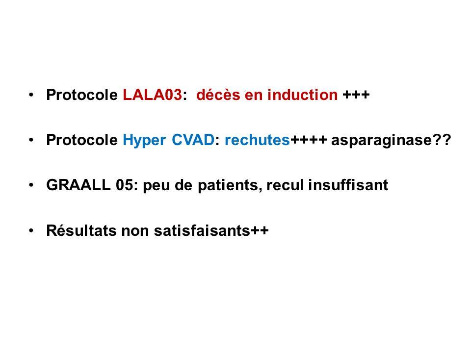 Protocole LALA03: décès en induction +++