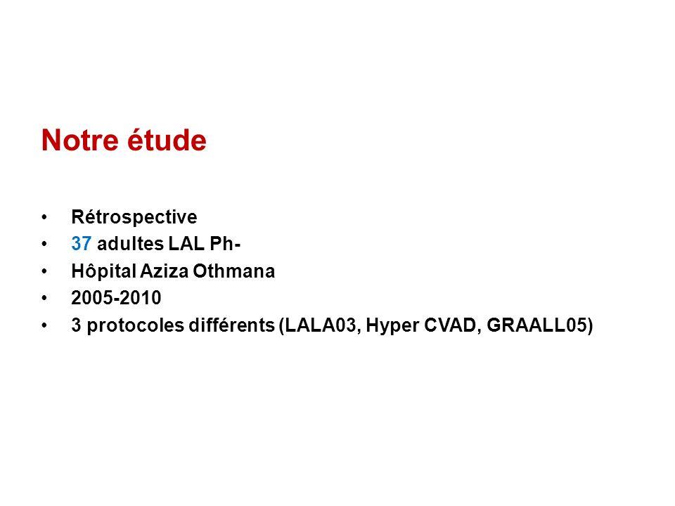 Notre étude Rétrospective 37 adultes LAL Ph- Hôpital Aziza Othmana