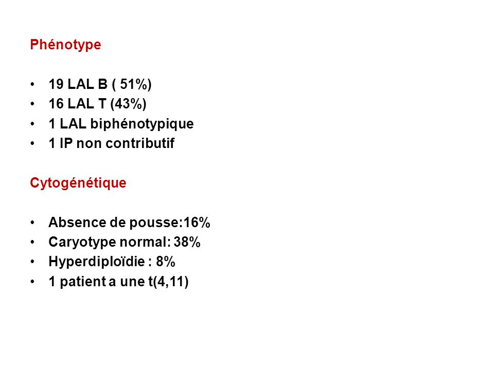 Phénotype 19 LAL B ( 51%) 16 LAL T (43%) 1 LAL biphénotypique. 1 IP non contributif. Cytogénétique.