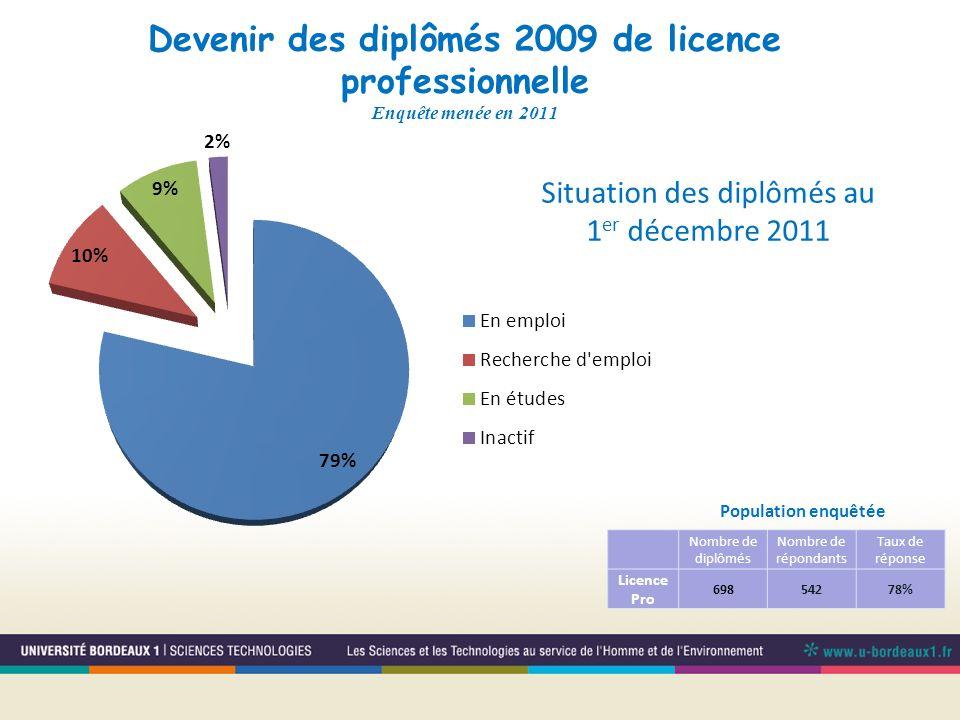 Situation des diplômés au 1er décembre 2011