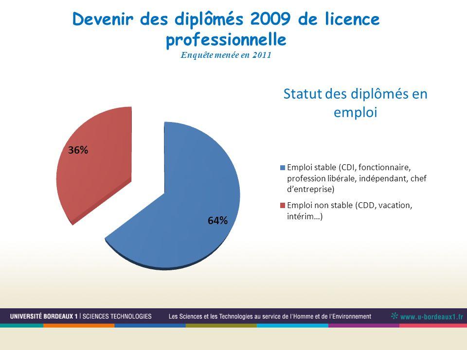 Statut des diplômés en emploi