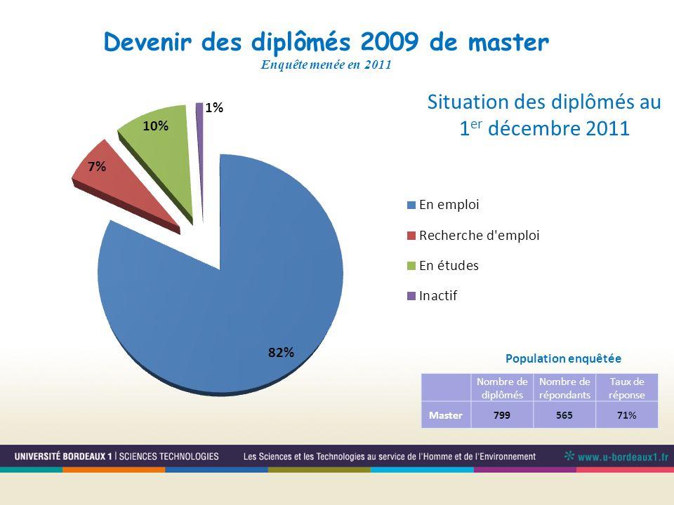 Devenir des diplômés 2009 de master Enquête menée en 2011
