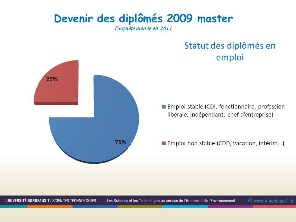 Devenir des diplômés 2009 master Enquête menée en 2011