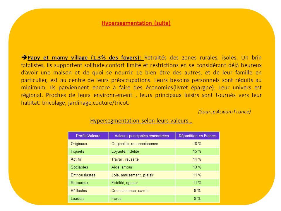 (Source Acxiom France) Hypersegmentation selon leurs valeurs…