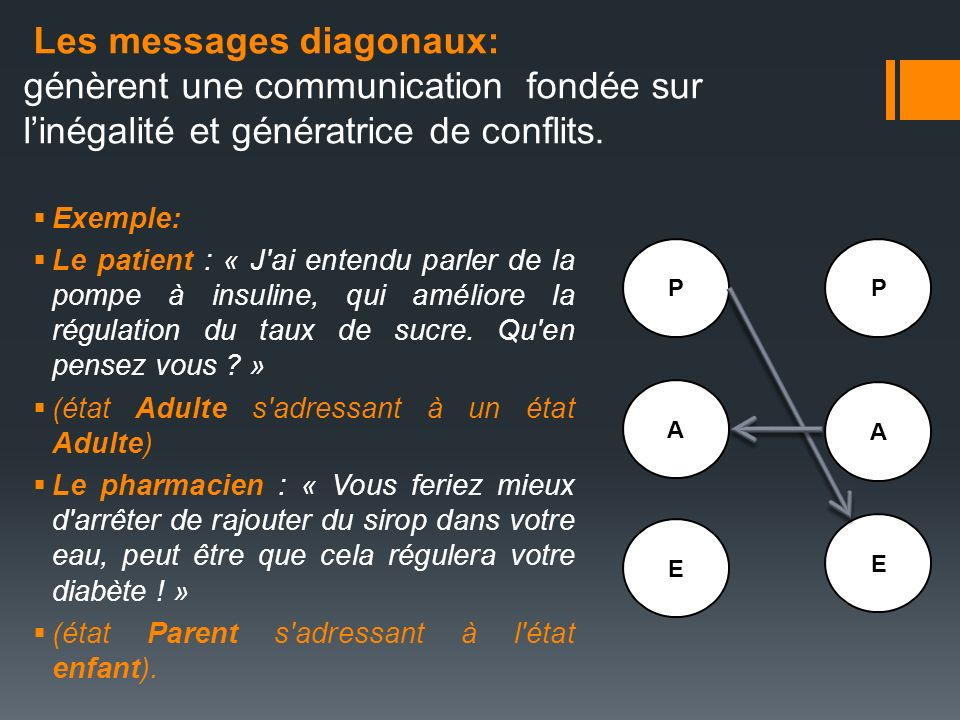 Les messages diagonaux: génèrent une communication fondée sur l'inégalité et génératrice de conflits.
