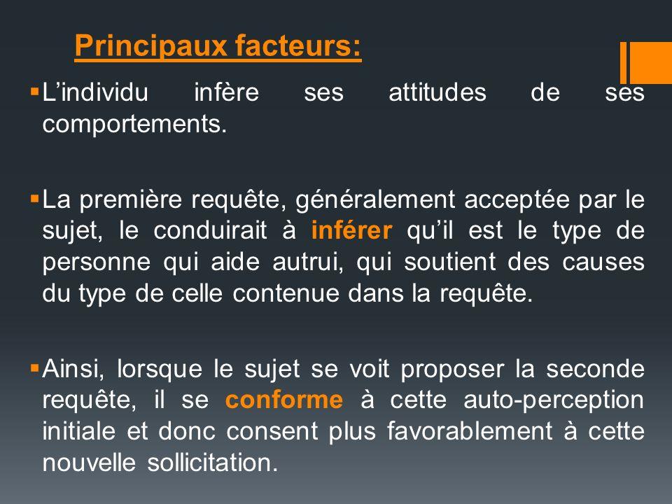 Principaux facteurs: L'individu infère ses attitudes de ses comportements.