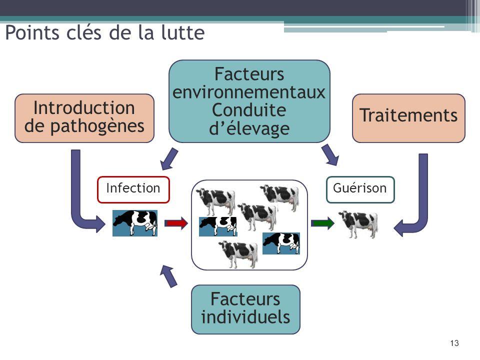 Points clés de la lutte Facteurs environnementaux Conduite d'élevage