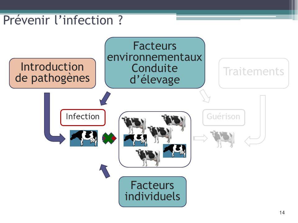 Prévenir l'infection Facteurs environnementaux Conduite d'élevage