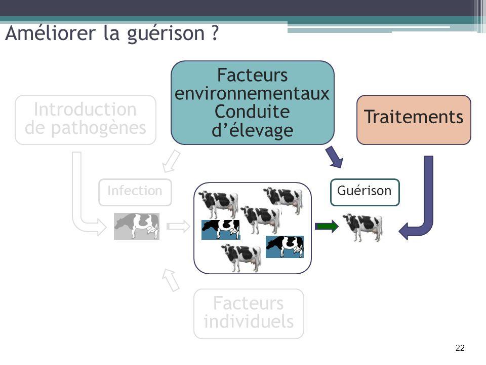 Améliorer la guérison Facteurs environnementaux Conduite d'élevage