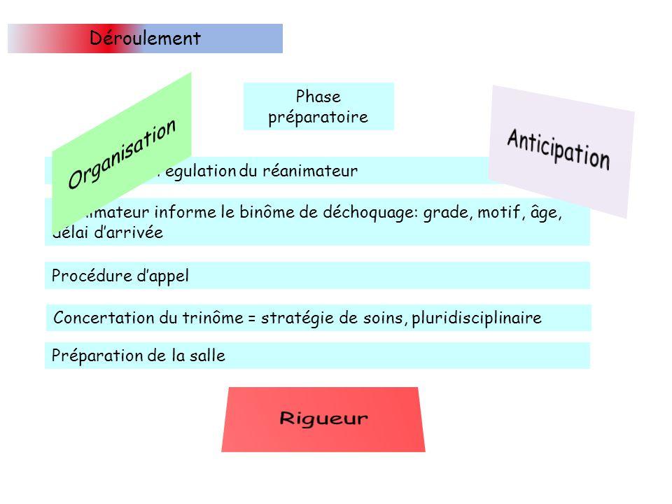 Anticipation Organisation Rigueur Déroulement Phase préparatoire